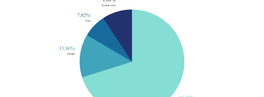 Správa o prieskume trhu elektronických čítačiek kníh